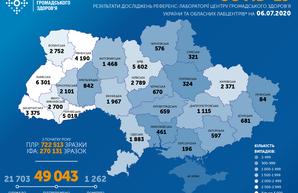 Коронавирус 6 июля: количество заболевших за сутки резко уменьшилось