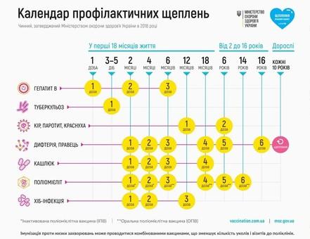 Как в Одессе проходит плановая вакцинация
