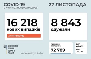 Коронавирус 27 ноября: почти тысяча заболевших в Одесской области
