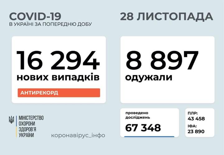 Коронавирус 28 ноября: сразу 1350 заболевших за сутки в Одесской области