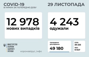 Коронавирус 29 ноября: 1280 заболевших за сутки