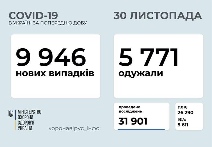 Коронавирус 30 ноября: 818 новых случаев в Одесской области