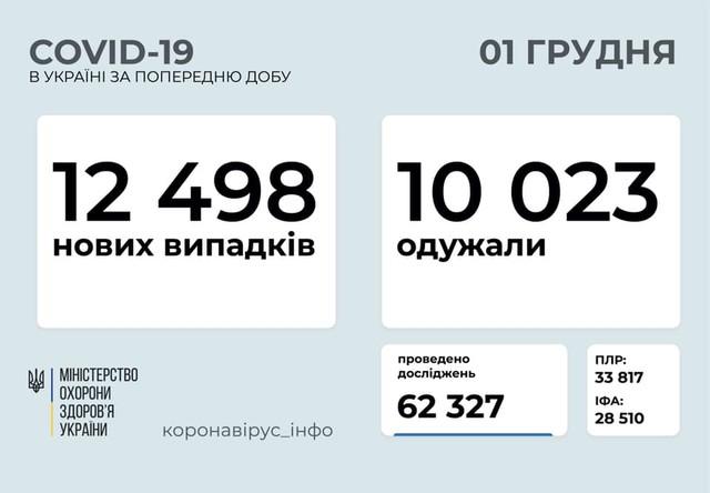 Коронавирус 1 декабря: 889 новых случаев в Одесской области