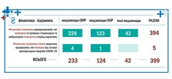 В Одессе медикам, заболевшим коронавирусом, платят по 10 тысяч