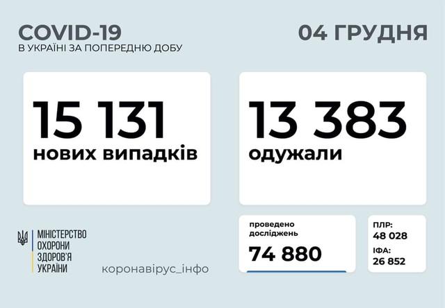 Коронавирус 4 декабря: 1211 заболевших в Одесской области