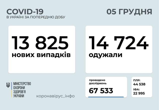 Коронавирус 5 декабря: более 1000 заболевших в Одесской области