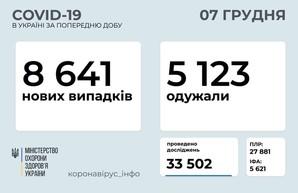 Коронавирус 7 декабря: 662 новых случая в Одесской области