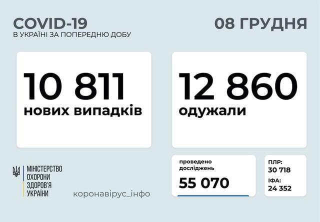 Коронавирус 8 декабря: более 1000 заболевших в Одесской области