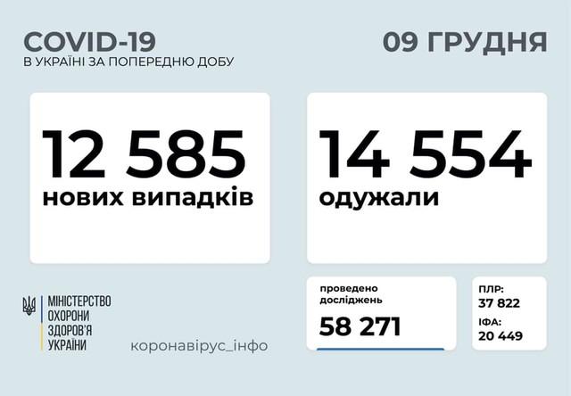 Коронавирус 9 декабря: 1270 заболевших в Одесской области