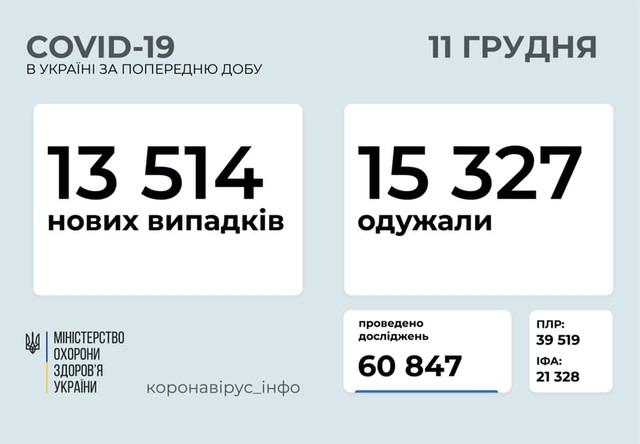 Коронавирус 11 декабря: количество выздоровевших продолжает превышать число заболевших