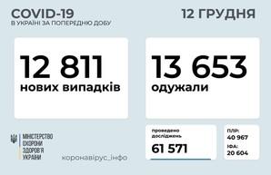 Коронавирус 12 декабря: Одесская область лидирует по числу заболевших за сутки