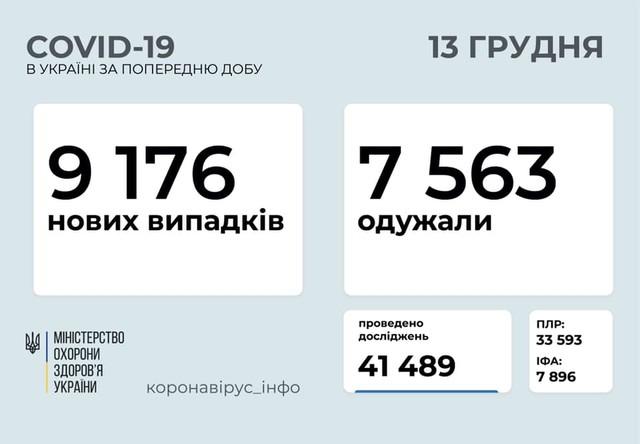 Коронавирус 13 декабря: менее 10 тысяч заболевших в Украине за сутки