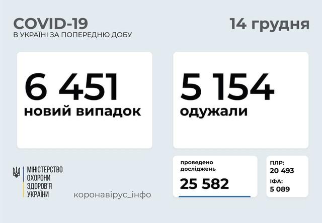 Коронавирус 14 декабря: 528 новых случаев в Одесской области