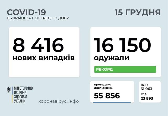 Коронавирус 15 декабря: 830 новых случаев в Одесской области
