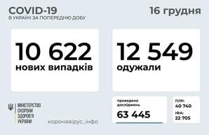 Коронавирус 16 декабря: 861 новый случай заболевания в Одесской области