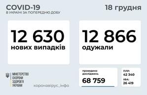 Коронавирус 18 декабря: 925 человек заболели в Одесской области за сутки