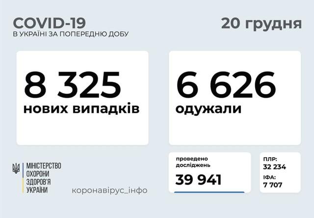 Коронавирус 20 декабря: Одесская область заняла первое место в Украине по количеству заболевших за сутки