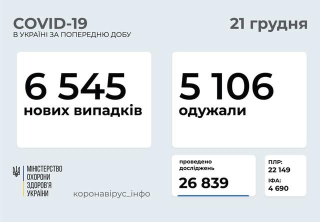Коронавирус 21 декабря: 651 новый случай в Одесской области