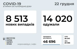 Коронавирус 22 декабря: 914 новых случаев в Одесской области