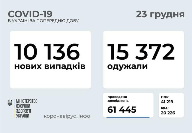Коронавирус 23 декабря: 792 новых случая в Одесской области и более 10 тысяч в Украине