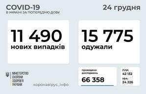 Коронавирус 24 декабря: в Украине заболели уже более миллиона человек за все время