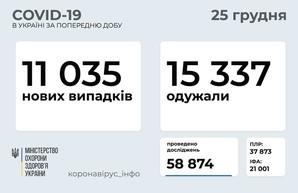 Коронавирус 25 декабря: почти тысяча человек заболели в Одесской области за сутки
