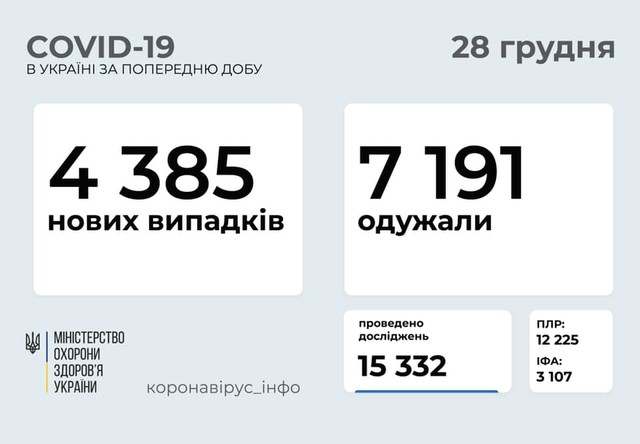 Коронавирус 28 декабря: 172 новых случая заболевания в Одесской области и менее пяти тысяч в Украине