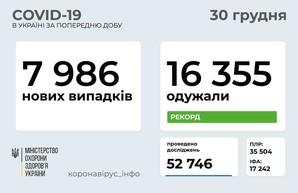 Коронавирус 30 декабря: 729 новых случаев в Одесской области и максимум выздоровевших за сутки