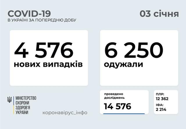 Коронавирус 3 января: 426 новых случаев в Одесской области