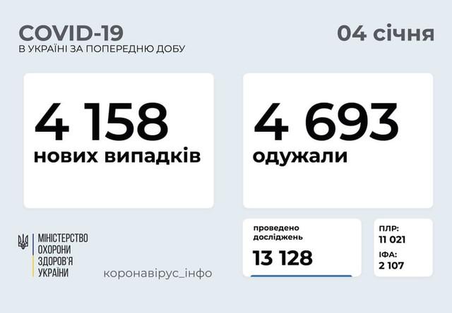 Коронавирус 4 января: 285 новых случаев заболевания в Одесской области