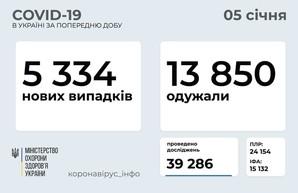 Коронавирус 5 января: 682 новых случая заболевания в Одесской области