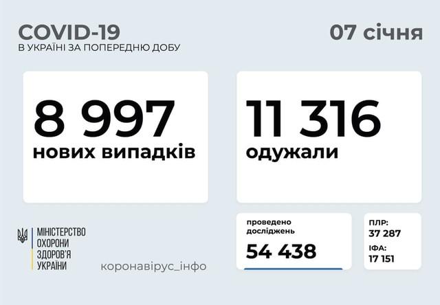 Коронавирус 7 января: почти 700 новых случаев в Одесской области и почти 9 тысяч в Украине