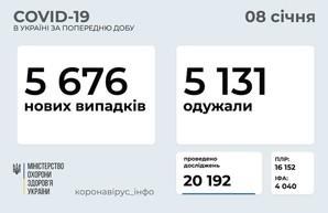 Коронавирус 8 января: более 5 тысяч заболевших в Украине и 274 в Одесской области