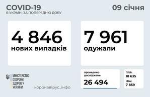 Коронавирус 9 января: почти 300 новых случаев в Одесской области