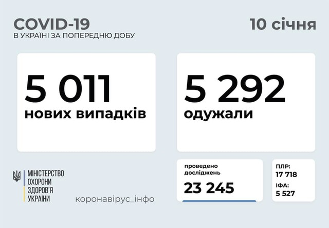 Коронавирус 10 января: Одесская область лидирует по новым случаям заболевания - их 446