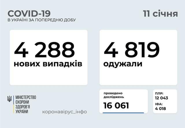 Коронавирус 11 января: 312 новых случаев в Одесской области