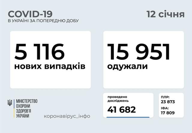 Коронавирус 12 января: 315 новых случаев в Одесской области.