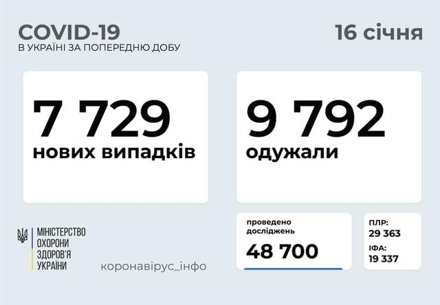 Коронавирус 16 января: 325 новых случаев в Одесской области