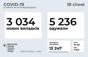 Коронавирус 18 января: 150 новых случаев в Одесской области