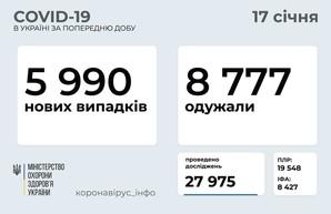 Коронавирус 17 января: 330 новых случаев в Одесской области и 5990 в Украине