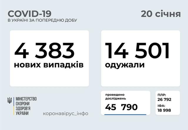 Коронавирус 20 января: 223 новых случая в Одесской области
