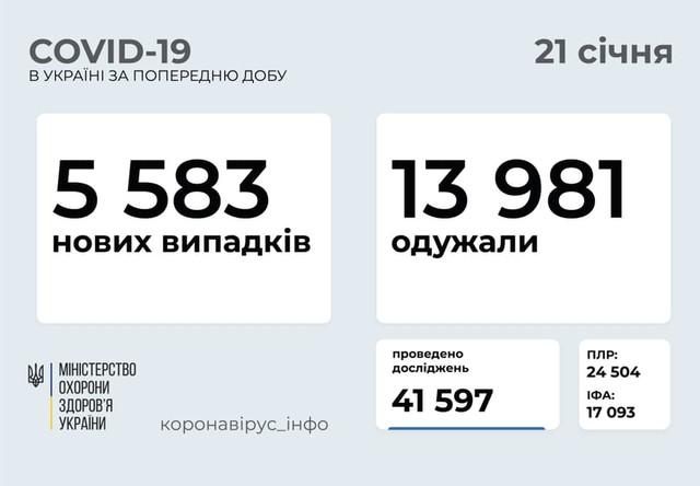 Коронавирус 21 января: в Одесской области заболели 223 человека