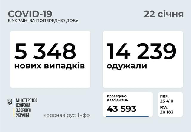 Коронавирус 22 января: 287 новых случаев в Одесской области из 5348 в Украине