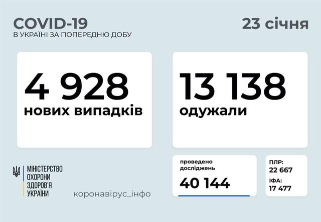 Коронавирус 23 января: 222 новых случая в Одесской области
