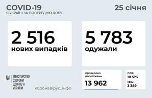 COVID 25 января: 166 заболевших в Одесской области