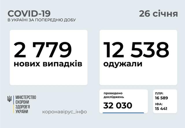 COVID 26 января: 211 новых случаев в Одесской области