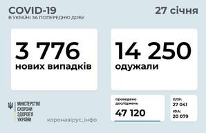 Коронавирус 27 января: 185 заболевших в Одесской области