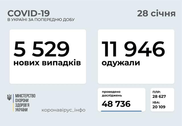 Коронавирус 28 января: 171 заболевший в Одесской области