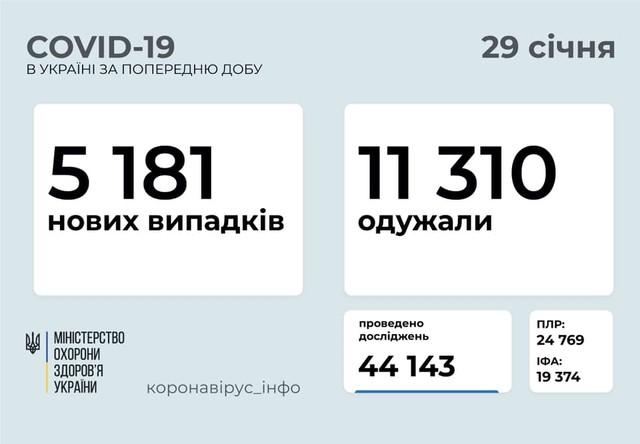 Коронавирус 29 января: в Одесской области заболели 260 человек, а общее число выздоровевших превысило миллион