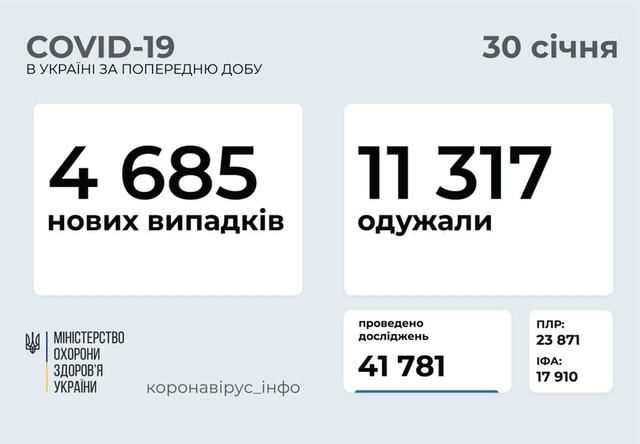 Коронавирус 30 января: 175 новых случая в Одесской области